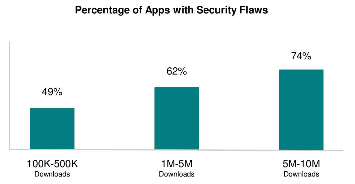 Popular apps hosed