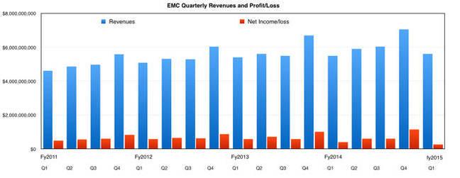 EMC_Revenues_to_Q1cy2015