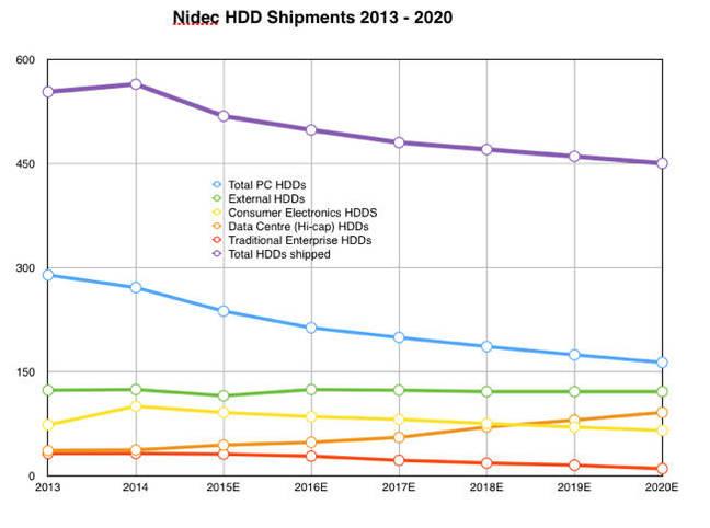 NIDEC_HDD_shipment_estimates_to_2020