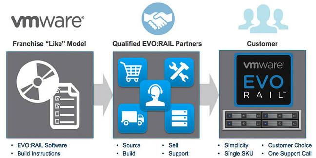 the EVO:RAIL value prop