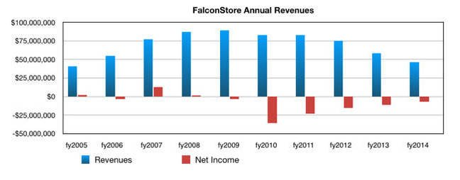 FalconStor_annual_revenues_2005_2014