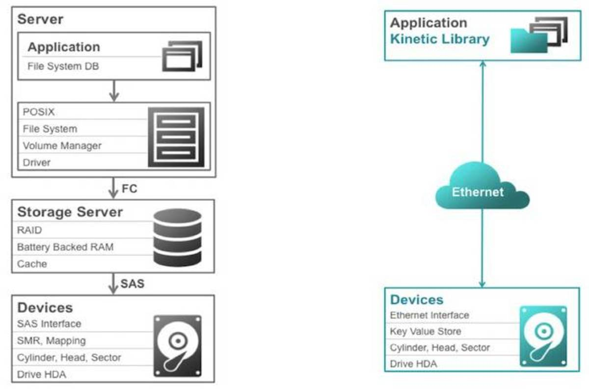 Seagate close to open-sourcing...