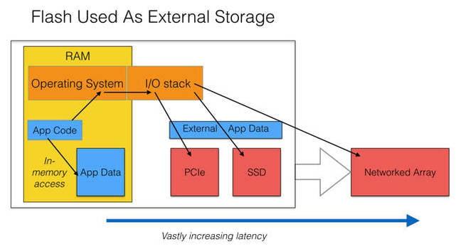 Flash_as_external_storage