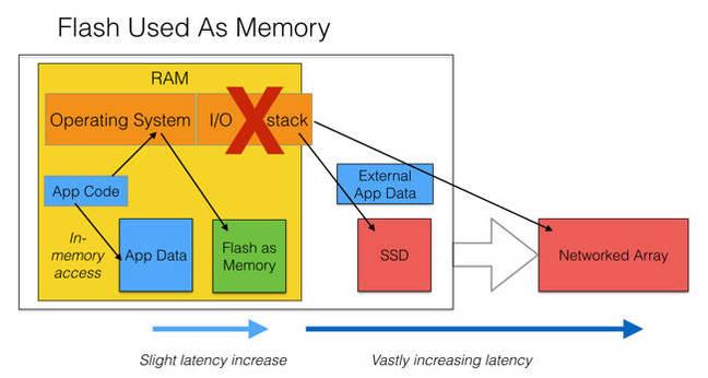 Flash_as_memory