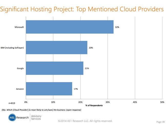 Hosting top mentioned providers, source 451 Research