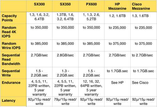 SanDisk_PCIe_flash_cards_Apr2015