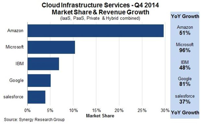 Synergy cloud infrastructure services