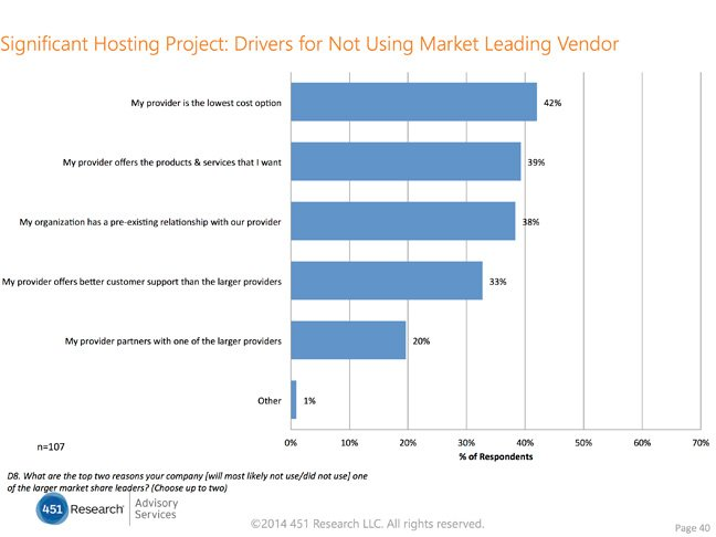 Why not market leader, 451 Research
