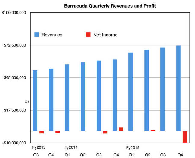 Barracuda_quarterly_Revs_q4fy2015