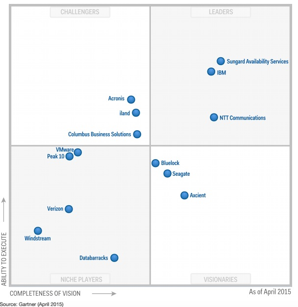 Disaster Recovery as a Service magic quadrant April 2015