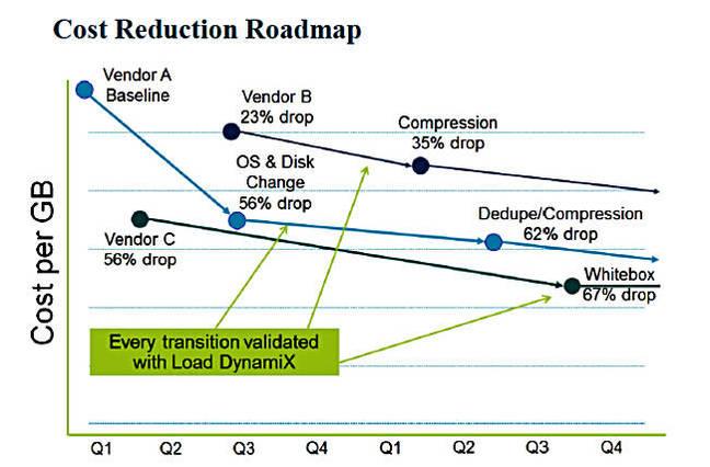 GoDaddy_cost_reduction_roadmap
