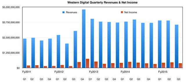 WD_results_Q3fy2015