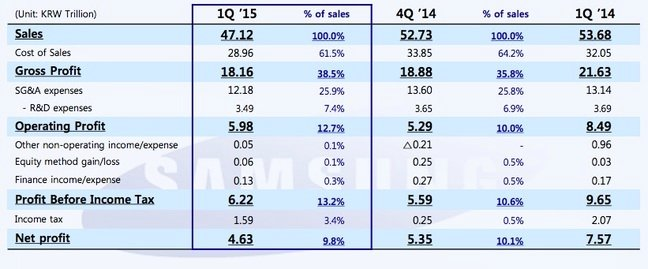 Samsung Q1 2015 sales and profits