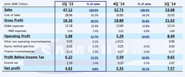 Samsung Q1 2015 sales and profits