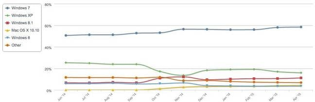 Netmarketshare desktop OS data June 14 to April 15