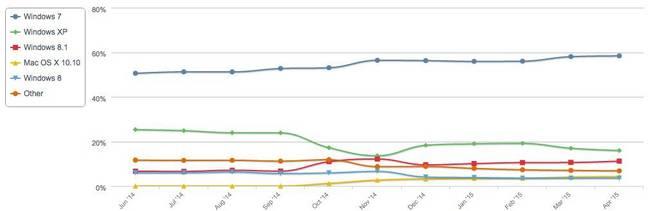 Netmarketshare desktop OS data June 14 to April 15