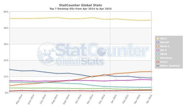 Statcounter desktop OS market share data April 2014 to April 2015
