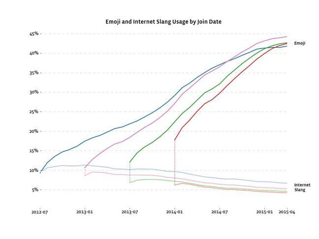 Emoji use vs traditional internet slang