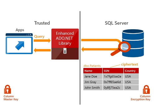 Always Encrypted feature in SQL Server 2016