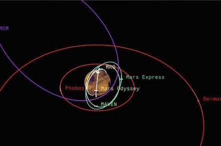 Relative shapes and distances from Mars for five active orbiter missions plus the planet's two natural satellites. I