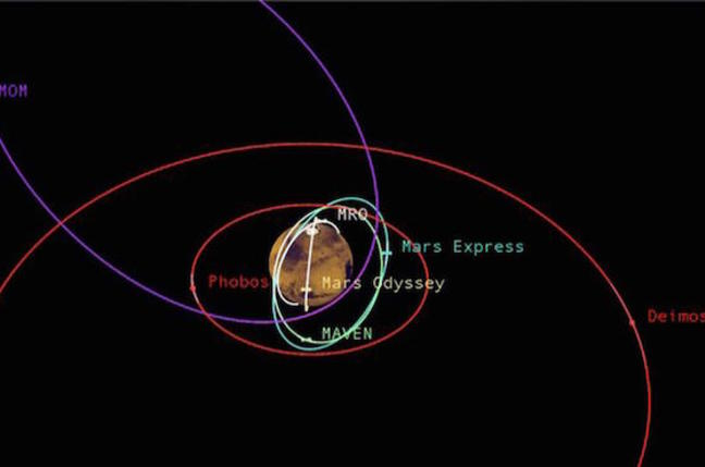 Reconnaissance Satellites on Mars Maven And Mars Reconnaissance