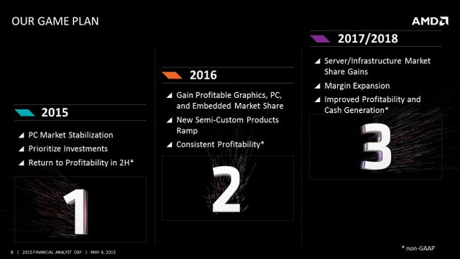 Slide showing AMD's three-year game plan
