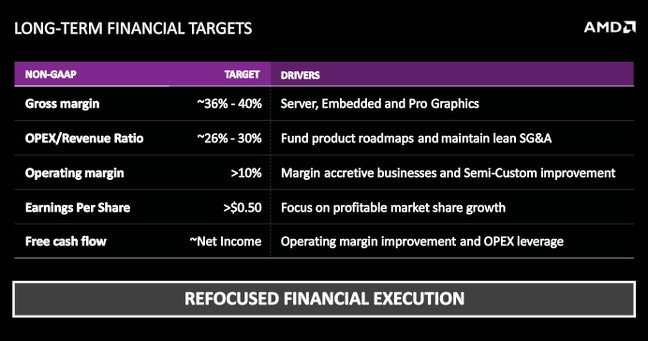 Slide showing AMD's long-term financial targets