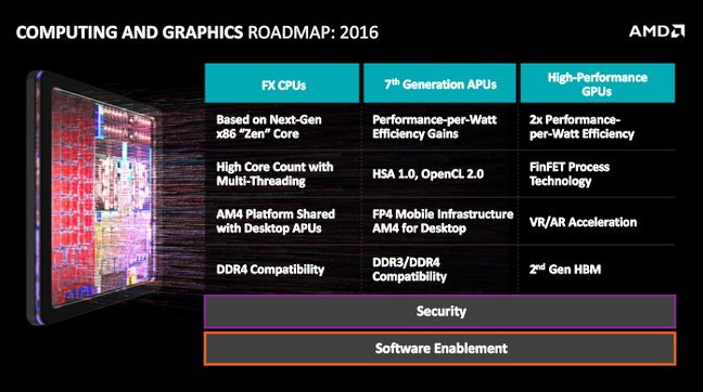 AMD's computing and graphics roadmap for 2016