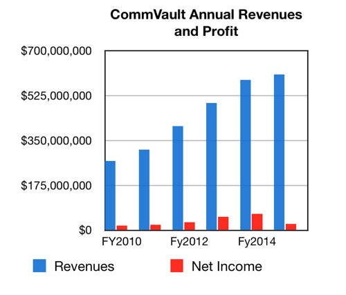 CommVault_Annual_revs_to_fy2015