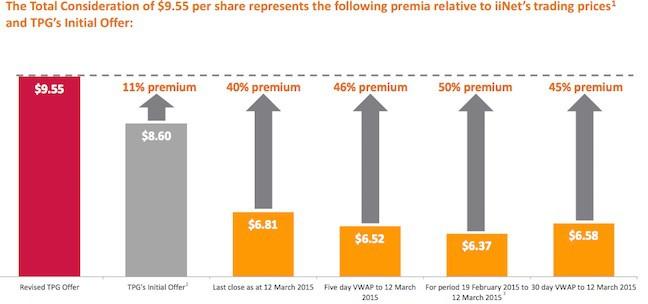 The iiNet TPG payment premium