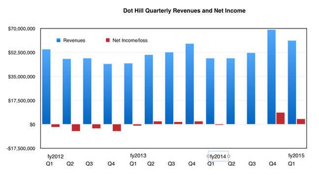 Dot_Hill_Revenues_Q1cy205