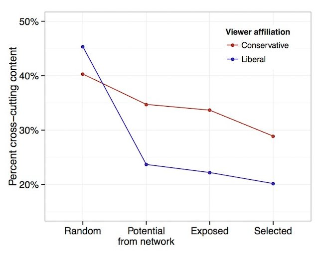 Exposure to ideologically diverse news and opinion on Facebook