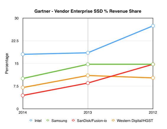 Gartner_2014_Ent_SSD_shares