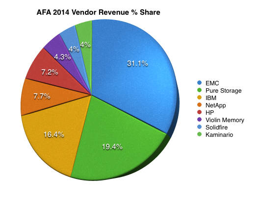 Gartner_AFA_Shares_2014