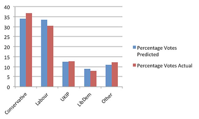 ICM polls of pols, votes