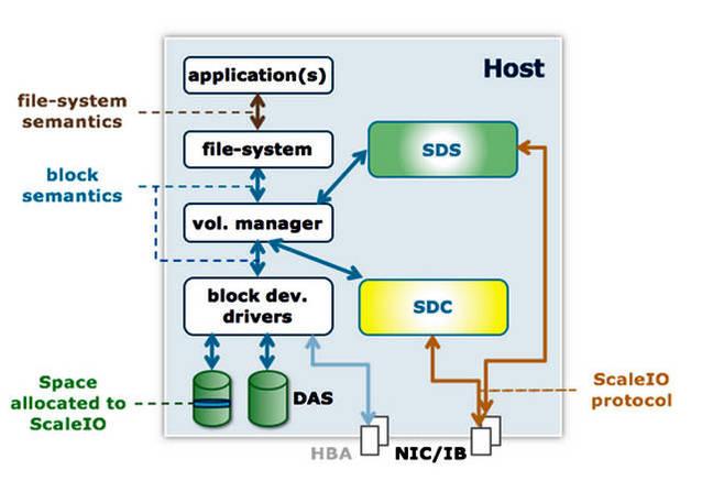 ScaleIO_schematic