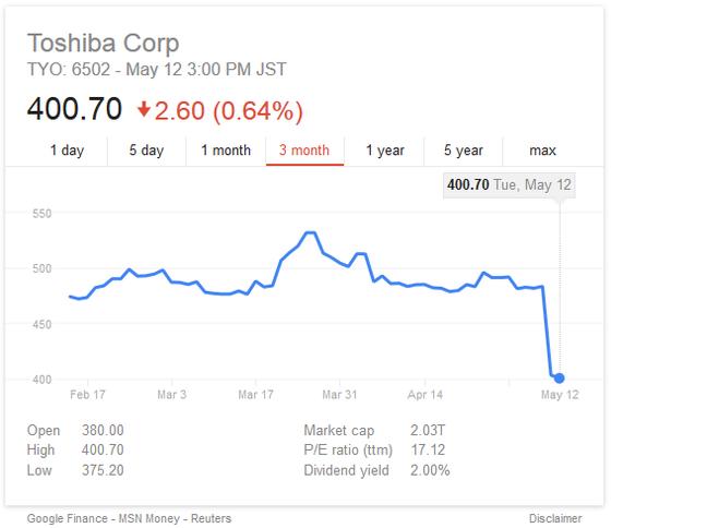 Toshiba graph