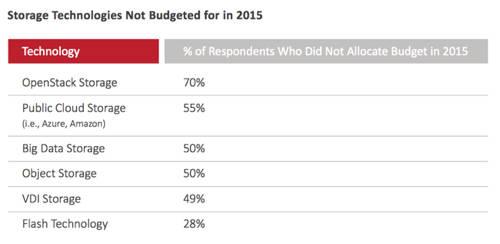 DataCore_2015_survey