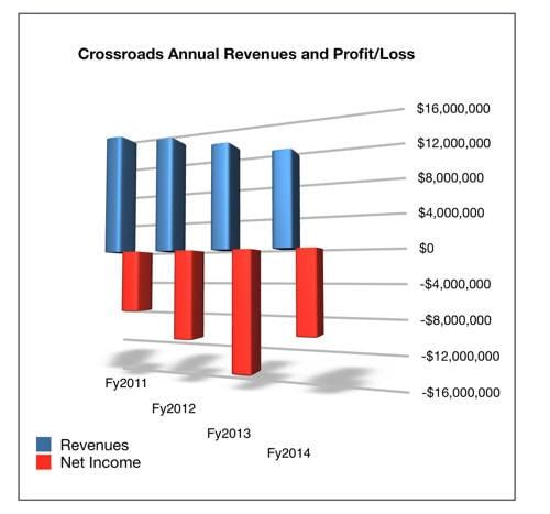 Crossroads_Annual_results