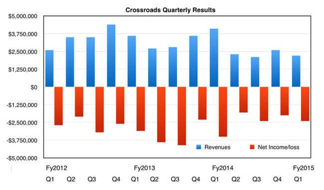 Crossroads_Quarterly_results