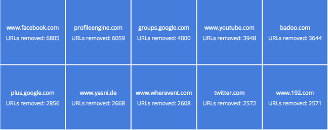 google's top 10 right to be forgotten request sites