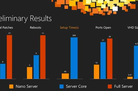 Nano Server versus Windows Full and Core Server