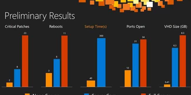Nano Server versus Windows Full and Core Server