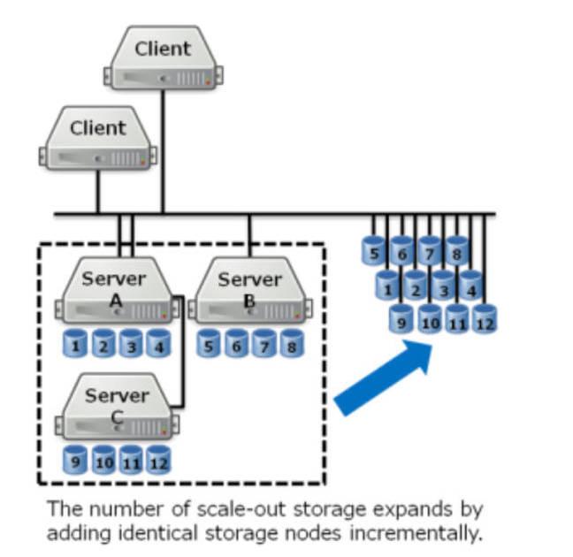 Tosh Ethernet Drive scheme