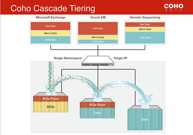 Coho_tiering
