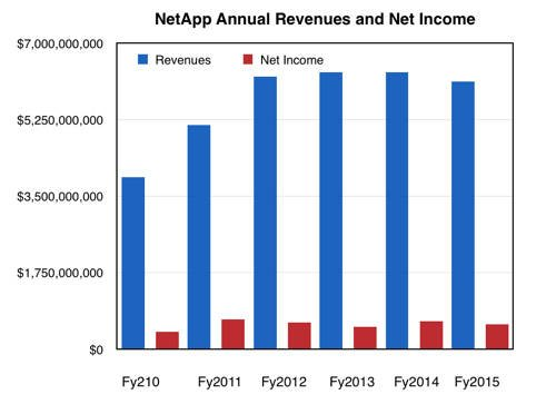 NetApp_fy2015_revenue_trends