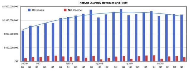 NetApp_Q4fy2015_revenue_trends