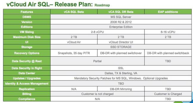 The feature set of VMware's planned database-as-a-service service