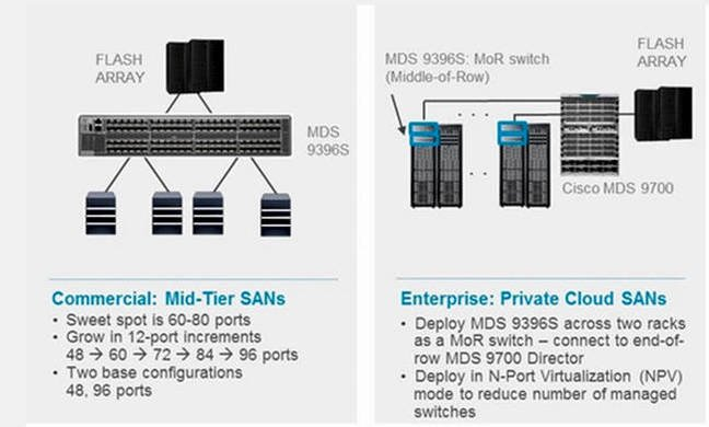 Cisco Strengthens Its Hardware Defined Networking Products