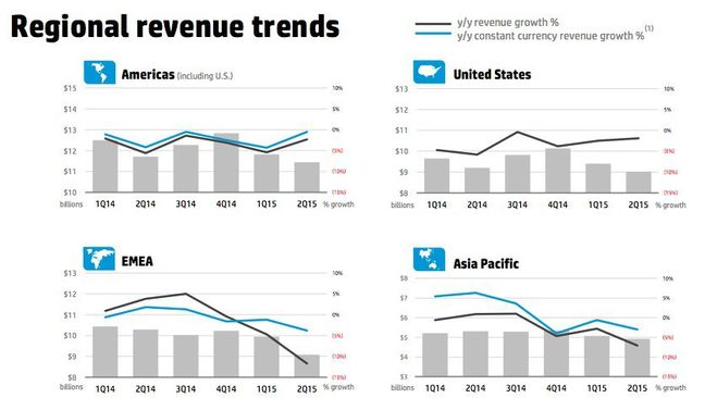 HP revenue by region Q2 2015